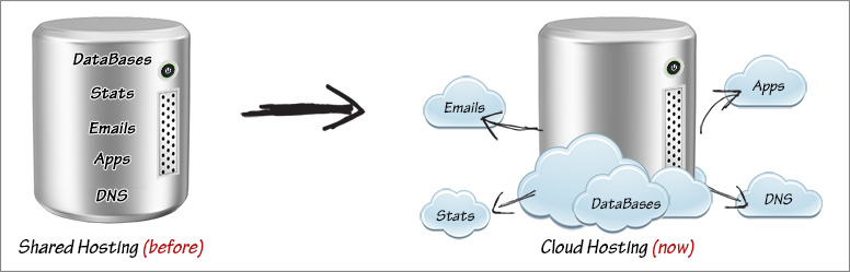 Cloud Hosting-Big Data-Web Hosting-info-graphic